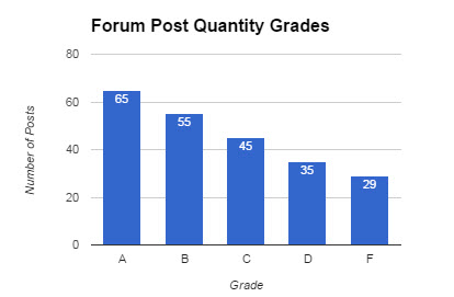 Forum Quantity Grade (65 = A, 55 = B, 45 = C, 35 = D, 29 or lower = F)